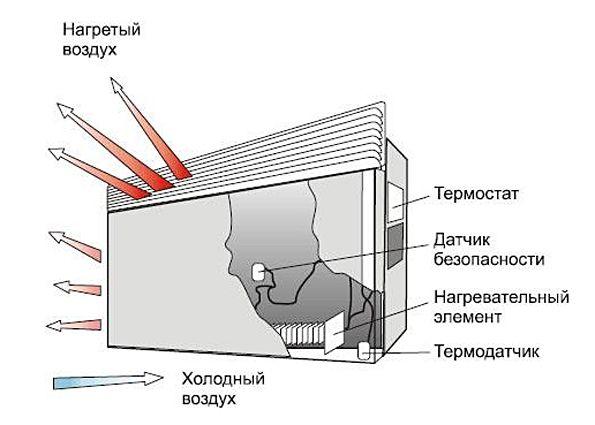 Электрические конвекторы: виды, преимущества, критерии выбора, правила эксплуатации конвекторов