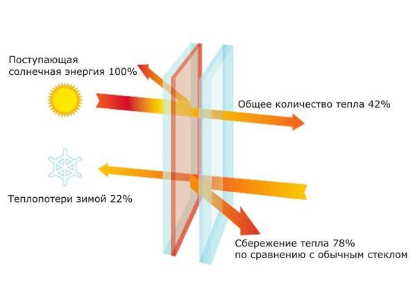 Энергосберегающие стеклопакеты: отличия от обычных пластиковых окон, преимущества и недостатки, технология изготовления энергосберегающих стёкол