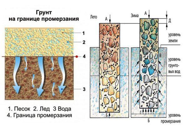 Строительство на пучинистых грунтах. Методы решения проблемы морозного пучения грунтов