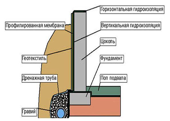 Гидроизоляция фундамента: виды грунтов, особенности гидроизоляции домов без подвала и с его наличием