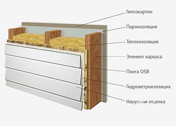 Правильный пирог для стен каркасного дома