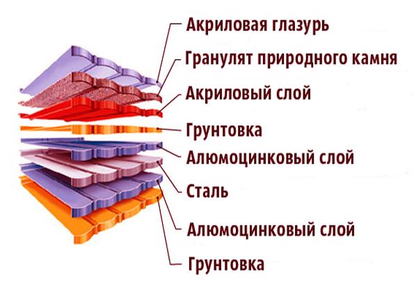 Композитная черепица: характеристики, плюсы и минусы, особенности монтажа