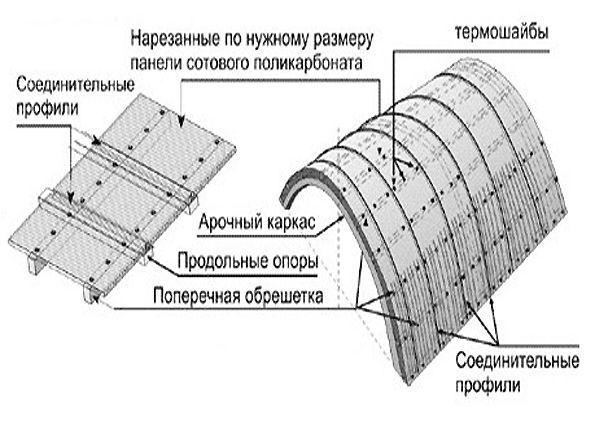 Навес над крыльцом из поликарбоната своими руками (фото): планировка, монтаж