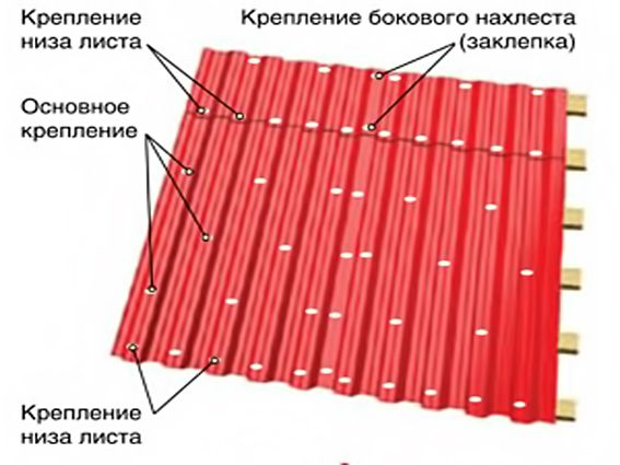 Навес из профнастила: преимущества материала, виды навесов, этапы монтажа