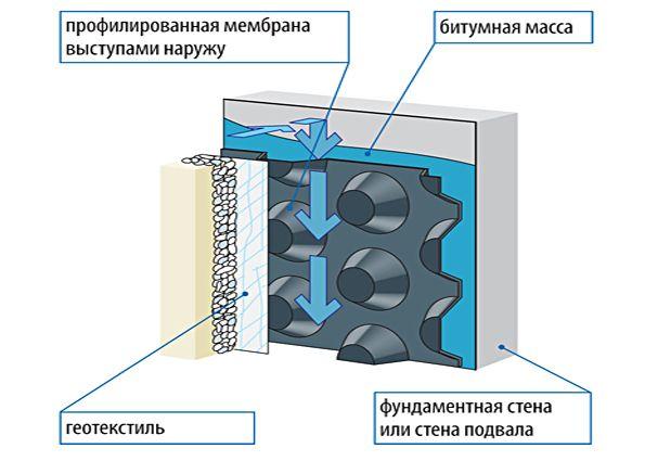 Гидроизоляции фундамента своими руками