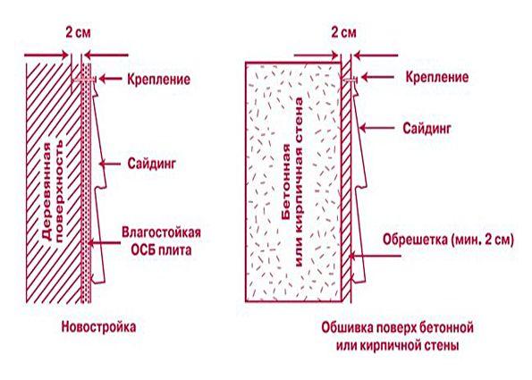 Монтаж металлического сайдинга. Виды материала