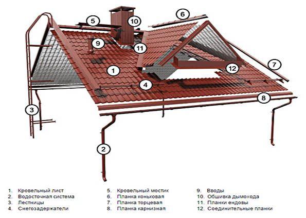 Кровельная металлочерепица: инструмент, поэтапная технология укладки, обустройство дополнительных элементов, рекомендации специалистов