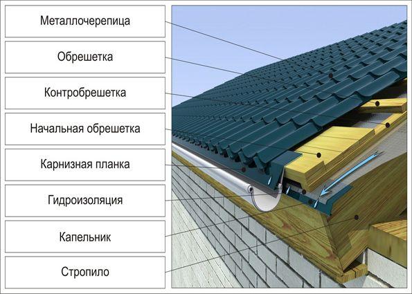 устройство крыши из металлочерепицы видео