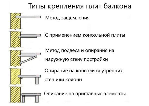 Статьи - ремонт балконной плиты и его особенности.