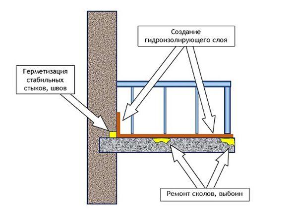 Инструкция по гидроизоляции балкона и лоджии своими руками п.