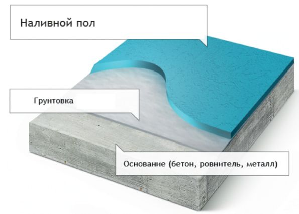 Наливной пол (фото): виды и особенности материалов, технология заливки