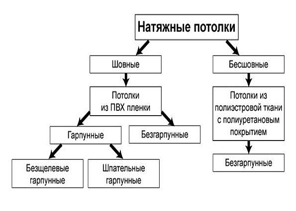 Виды популярных натяжных потолков: тип-ПВХ и тканевые варианты