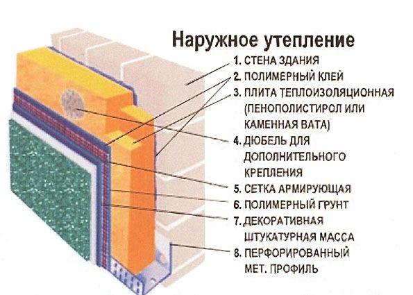Утепление пеноплексом: преимущества и недостатки, область применения, особенности монтажа