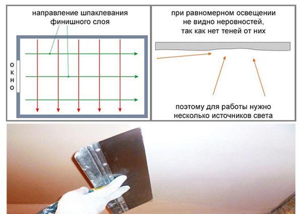 Как правильно шпаклевать потолок своими руками?