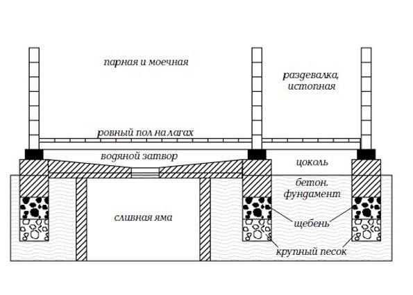 Отвод воды в бане пошаговое руководство
