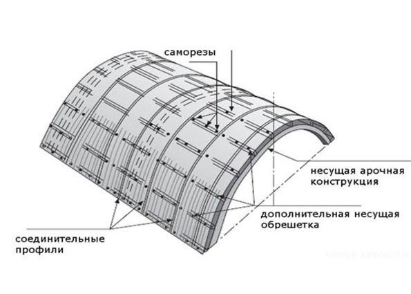 Навес из поликарбоната: преимущества, особенности, монтаж