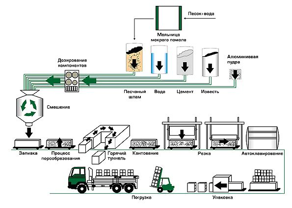 Лидер в производстве газобетона