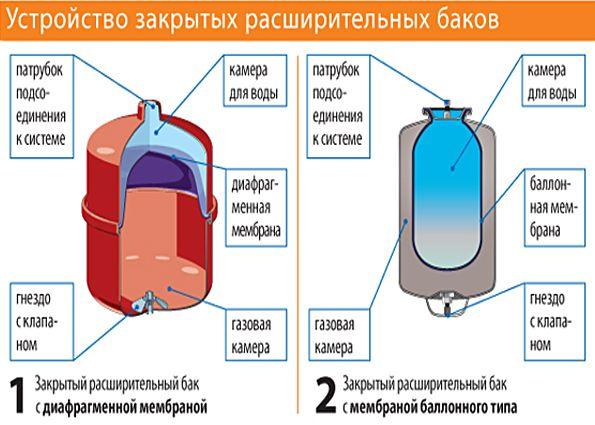 Расширительный бак для отопления: устройство, особенности монтажа