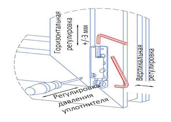 Регулировка прижима пластикового окна своими руками