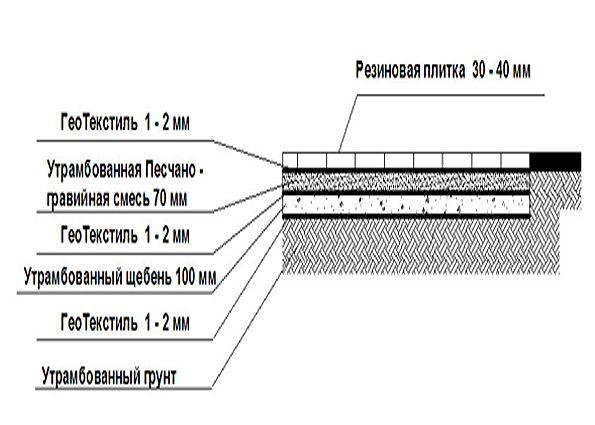 Тротуарная резиновая плитка: характеристики, область применения, преимущества и недостатки, особенности и этапы укладки на бетонное и грунтовое основание