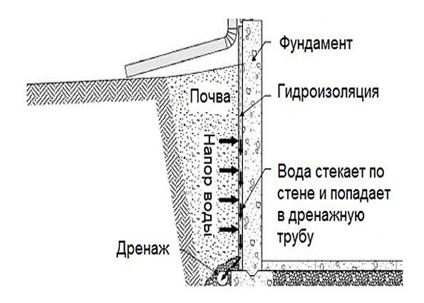 Пристенный дренаж фундамента дома: устройство, монтаж