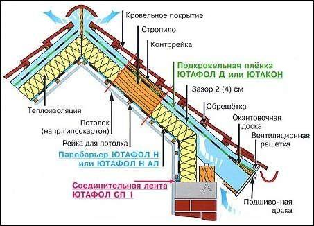 Строительство крыши своими