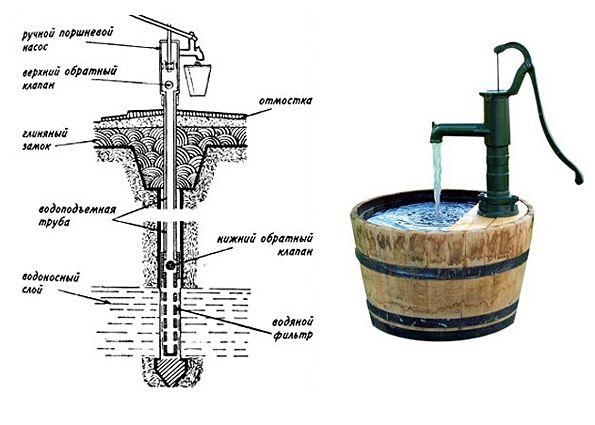 Ручного водяного насоса