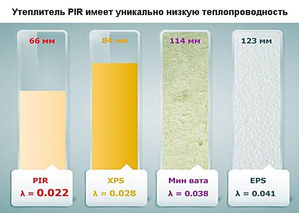 Березовый жар. Инновационные решения для теплоизоляции бани: утеплитель PIR