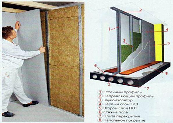 Как укрепить стену чтобы повесить кухонные шкафы