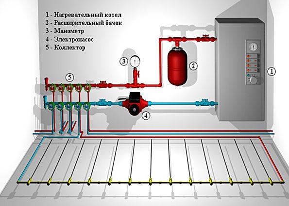 Система водяного теплого пола: материалы и составляющие, монтаж своими руками