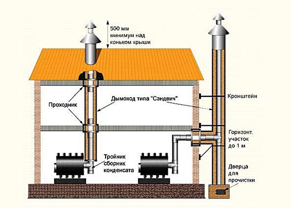 Дымоходы из нержавеющей стали: преимущества и недостатки, виды, особенности монтажа