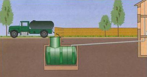 Устройство канализации в