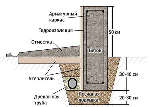 Утепление фундамента дома: преимущества утепления снаружи, рекомендуемые материалы, этапы работ по утеплению цоколя