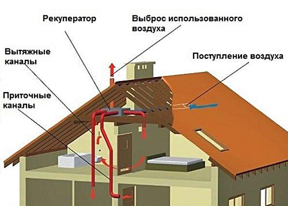 Сделать вентиляция дома своими руками