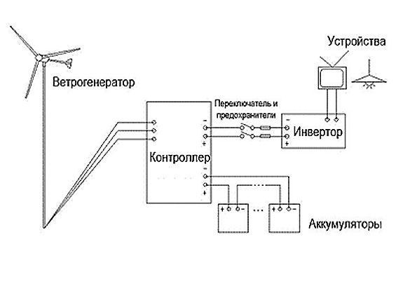 Ветрогенератор своими руками: плюсы и минусы использования, этапы сборки
