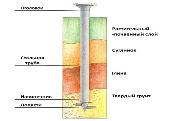 Свайно-винтовой фундамент: преимущества, недостатки, виды винтовых свай. Установка свайно-винтовых фундаментов, ошибки при возведении