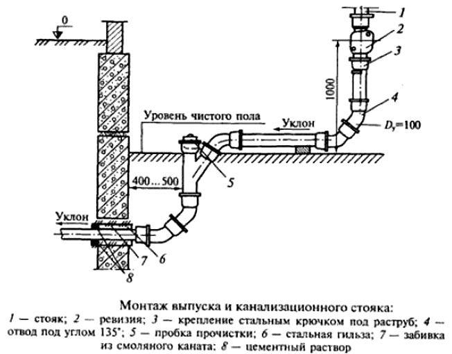 Тент для лодСхема разводка электропроводки в частном