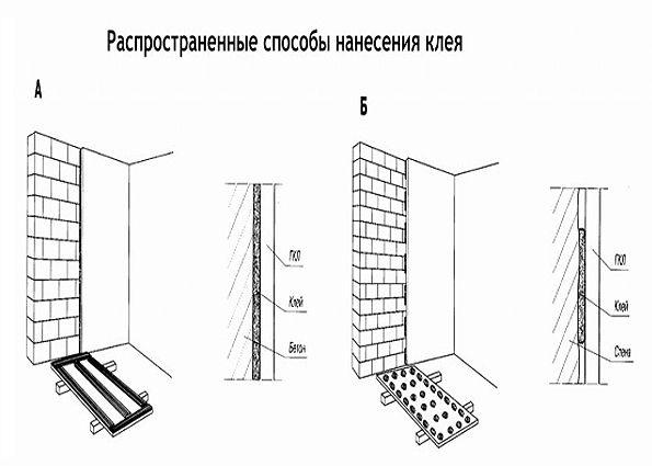 Выравнивание стен: по маячку, штукатуркой, шпатлевкой, гипсокартоном
