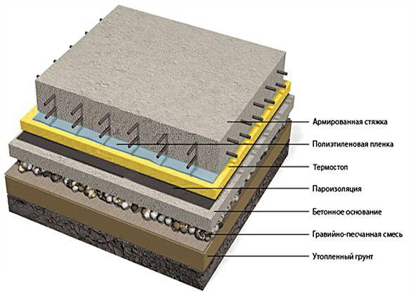 Гидроизоляция пола в бане: общая информация о полах в помещениях с повышенной влажностью, нюансы гидроизоляции деревянного и бетонного основания