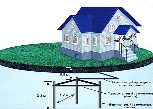 Заземление в частном доме своими руками: функции заземления, особенности конструкции, правила устройства, этапы монтажа