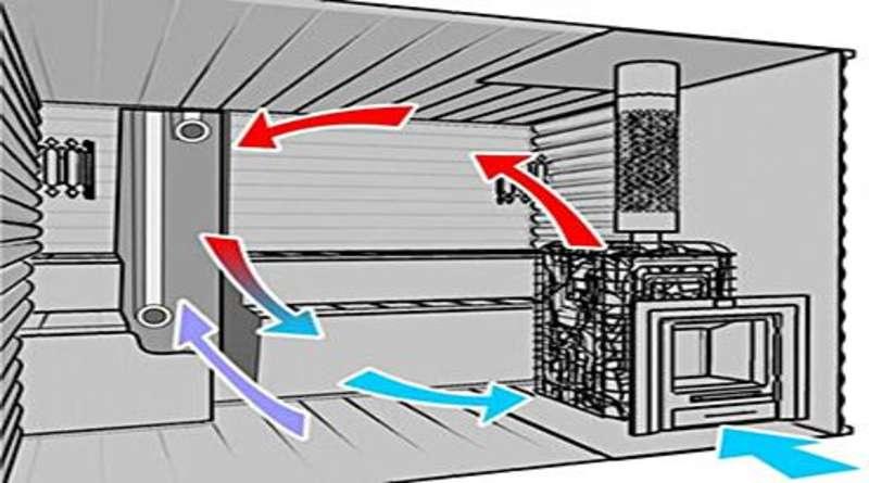 Вентиляция в бане: виды, правила обустройства, схемы