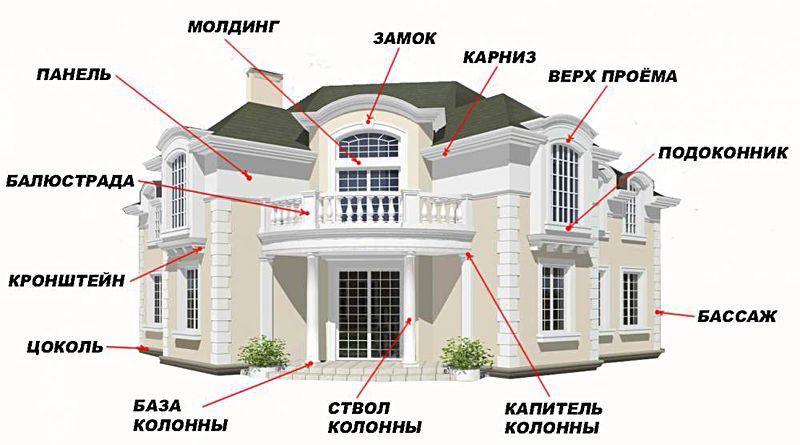 Фасадный декор из пенопласта: преимущества и недостатки, виды