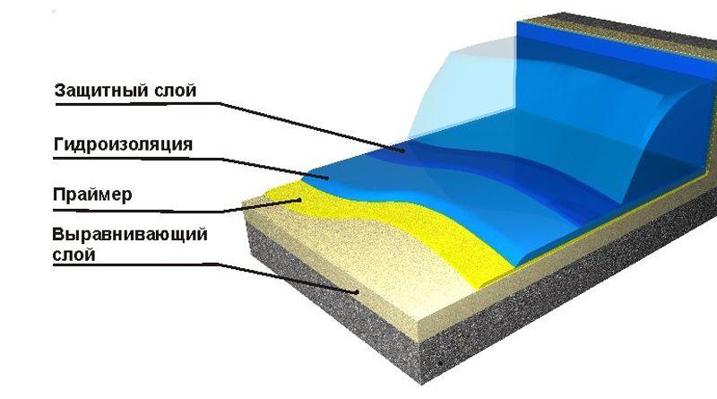 Гидроизоляция бассейна: виды, этапы работ