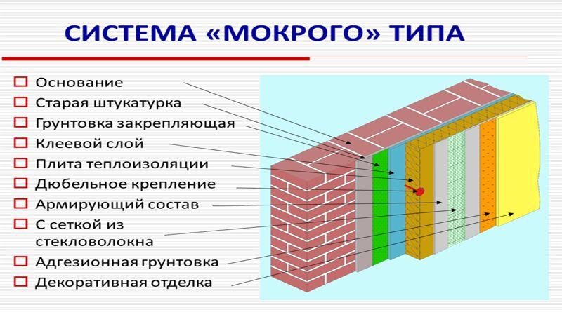 Технология утепления мокрый фасад: виды, плюсы, особенности монтажа