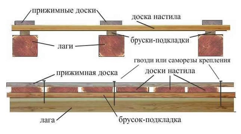 Обустраиваем пол на веранде: выбор материала, особенности покраски