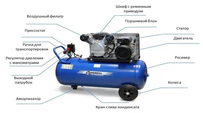 Устройство и принцип работы воздушного поршневого компрессора