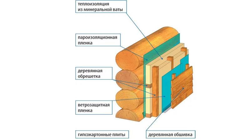 Утепление фасада минеральной ватой снаружи