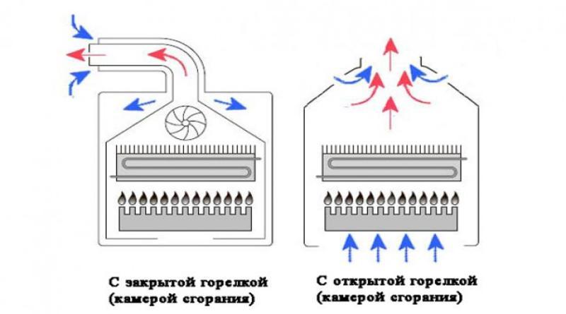 как выбрать настенный газовый котел