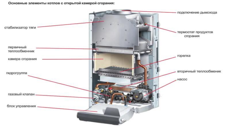 газовый котел с открытой горелкой