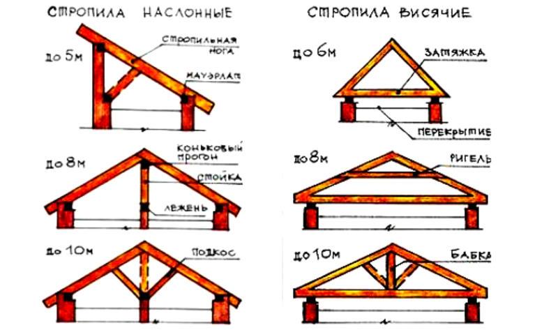 Двухскатная крыша: виды, элементы стропильной системы, монтаж